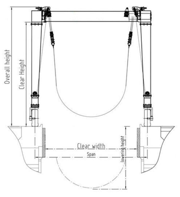 according to different requirements, boat hoist crane can handle different  weight of boat or yacht (10t-1000t) from the shore side